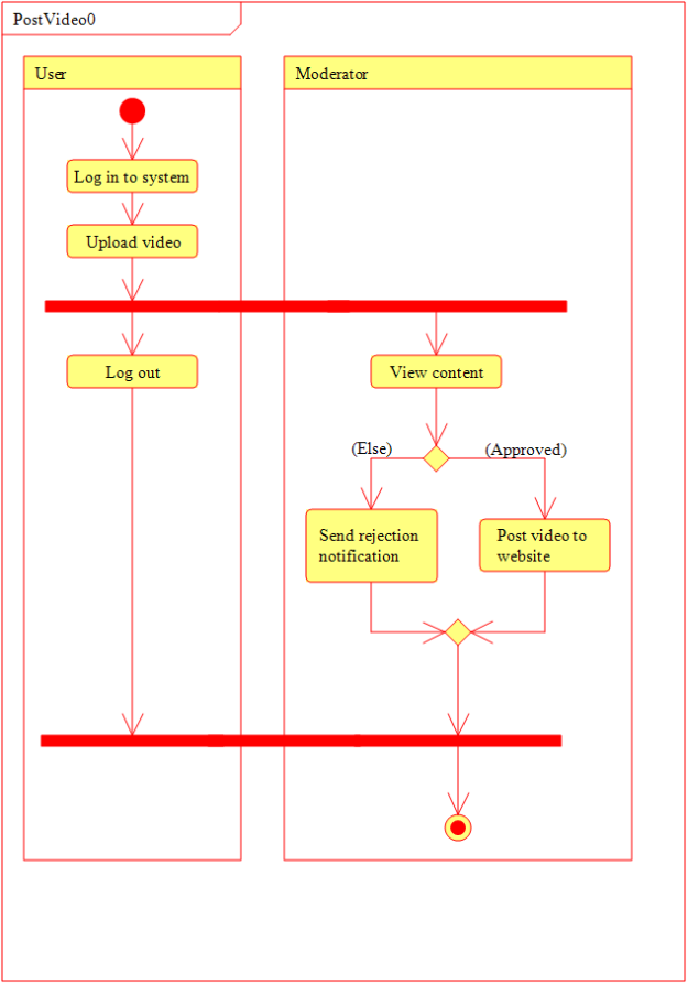 how to make activity diagram